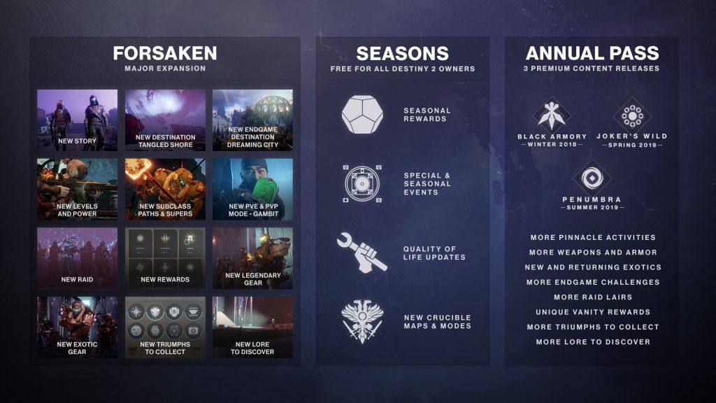 Destiny 2 jahr 2 inhalte juni 2018