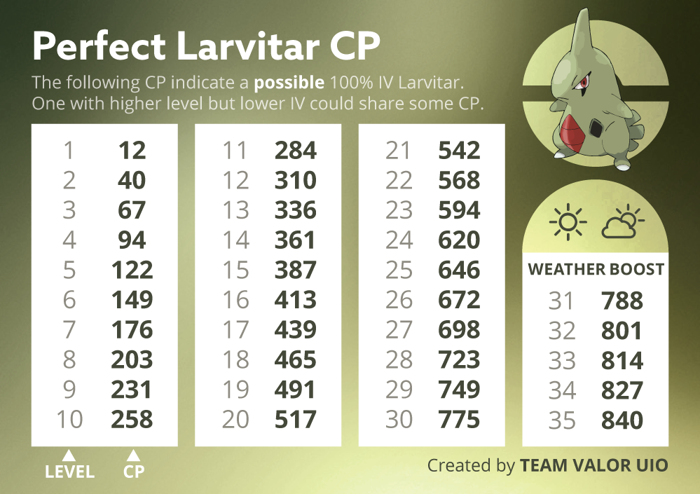 Pokémon GO Larvitar 100%
