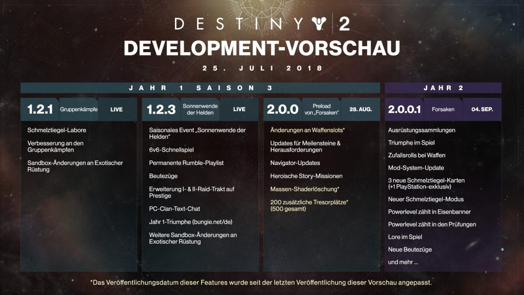 Destiny 2 Roadmap Juli 2018