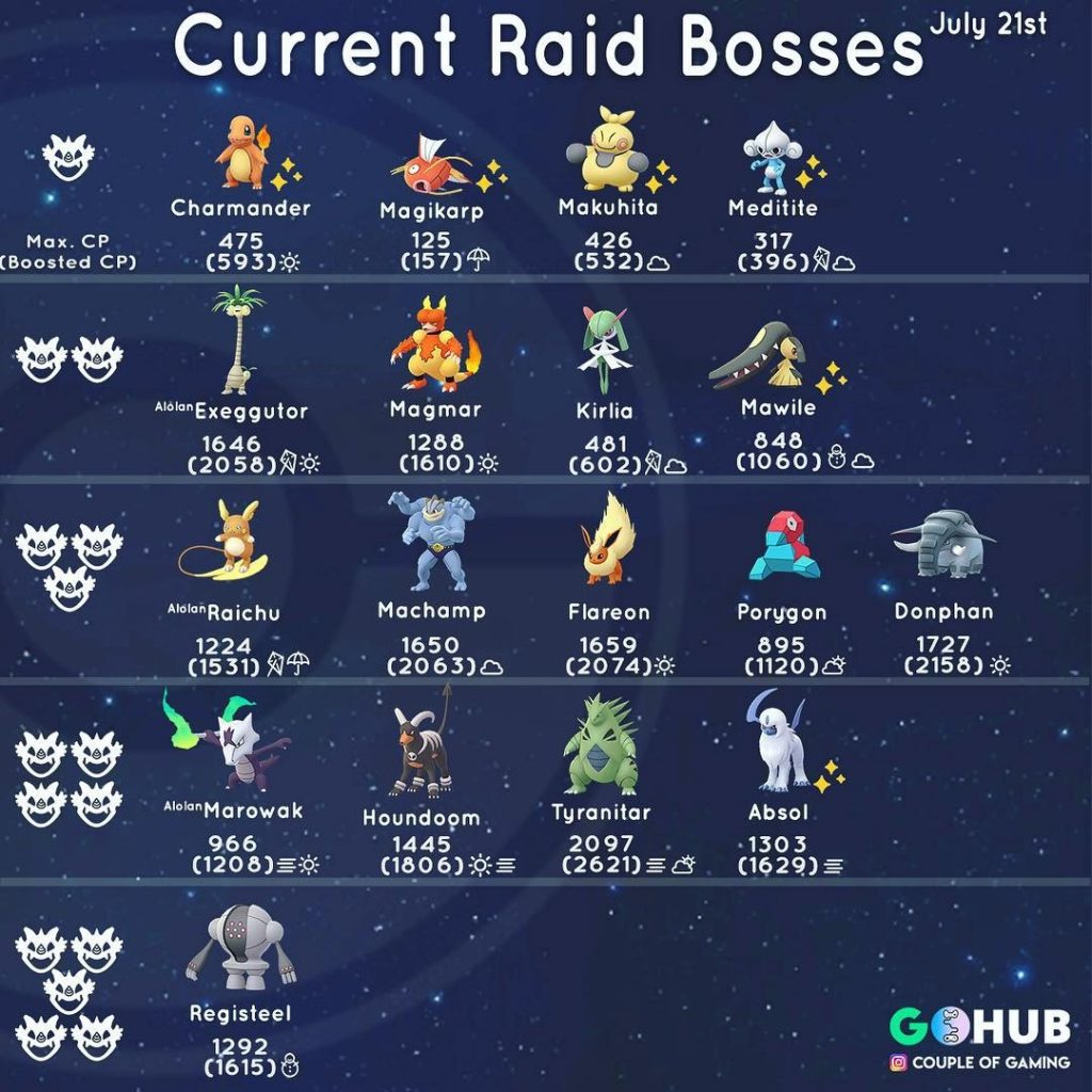 Pokémon GO Raid Boss Liste Juli