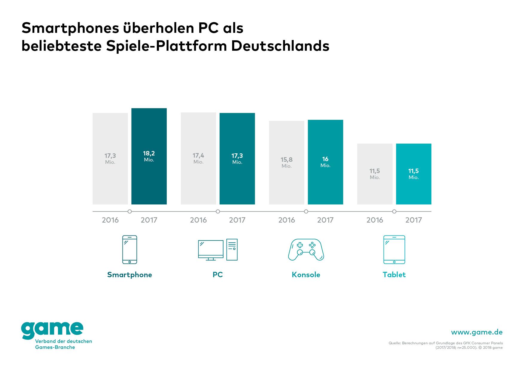 game_Smartphones überholen PC als beliebteste Spiele-Plattform Deutschlands