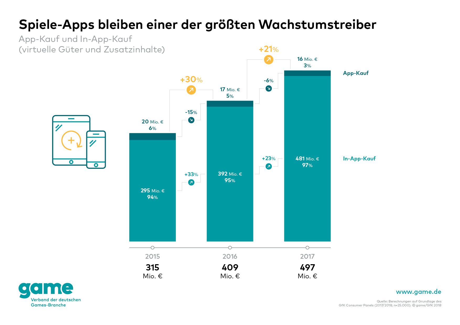 game_Spiele-Apps bleiben einer der größten Wachstumstreiber