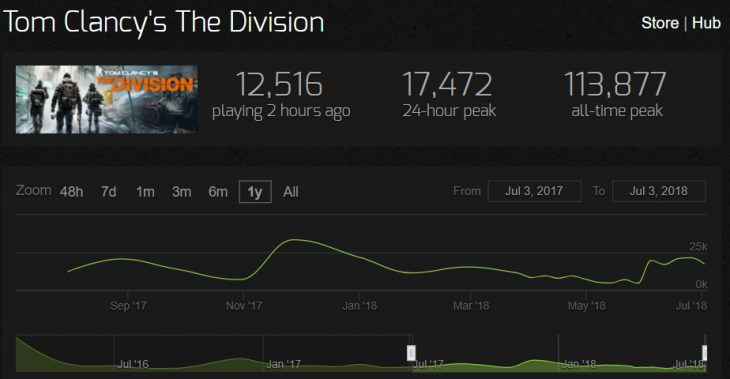 the division steam charts july 18