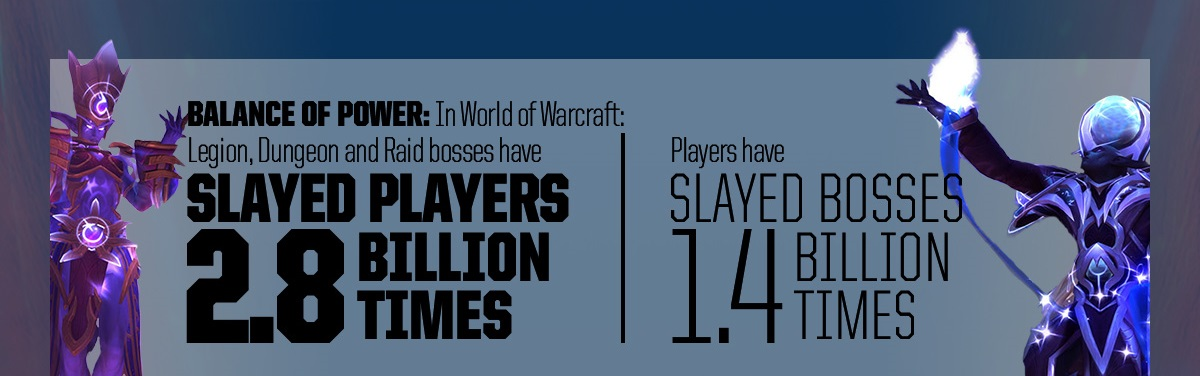 Battlenet Statistics WoW Bosses