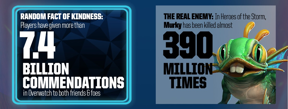 Battlenet Statistics murky commendation