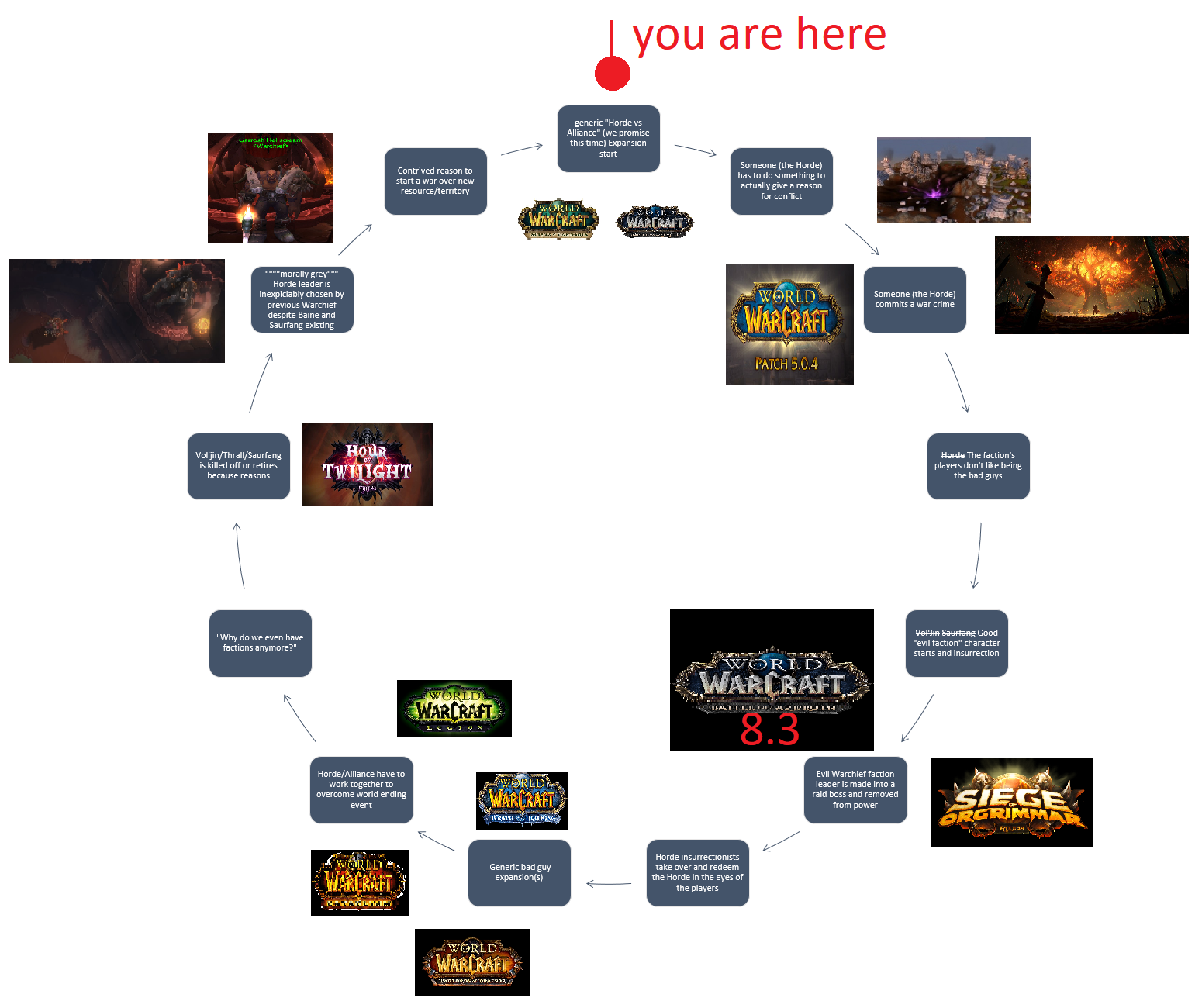 WoW Circle of Hatred Meme