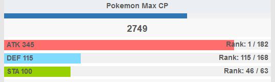 Pokémon GO Deoxys Werte