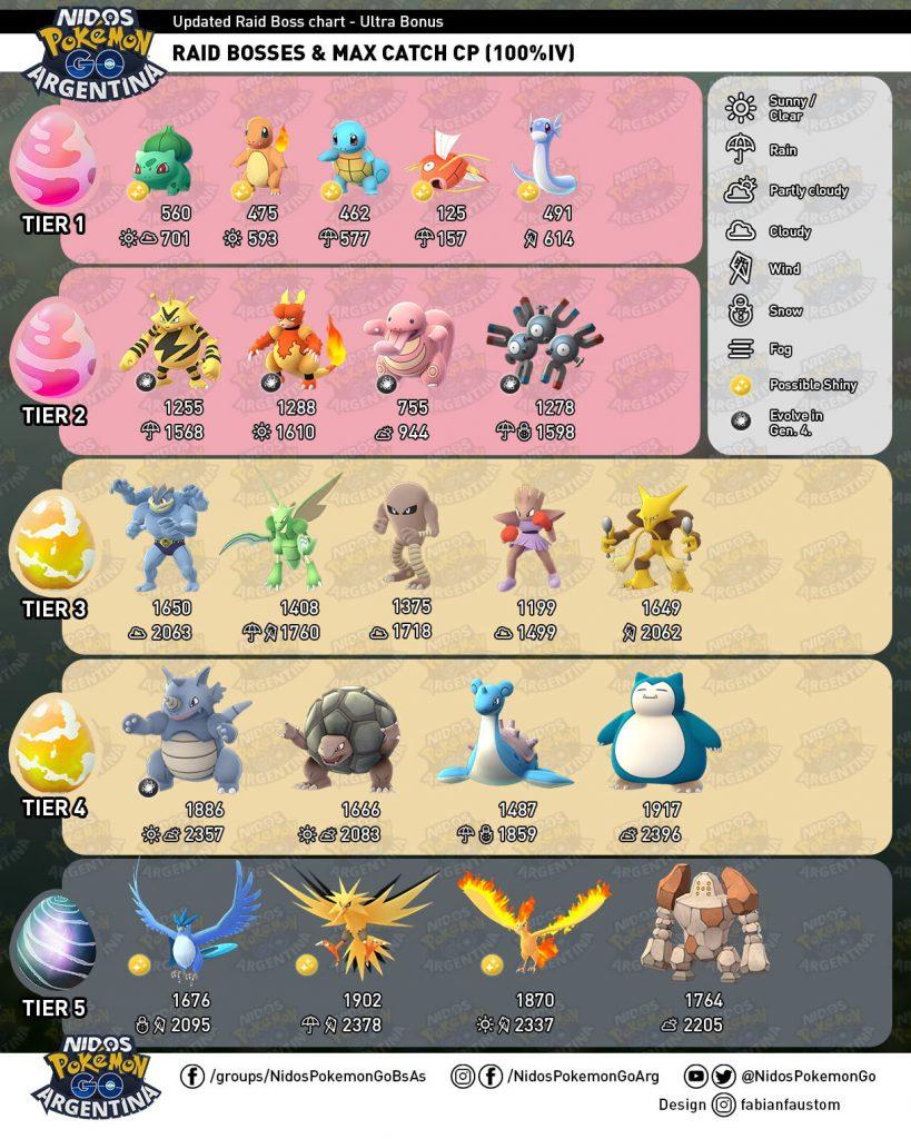 Pokémon GO Raidboss-Liste September1