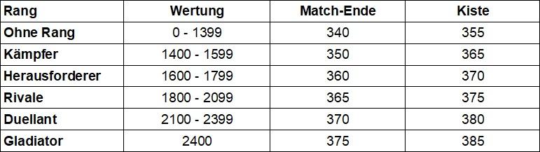 WoW Tabelle PvP Belohnungen