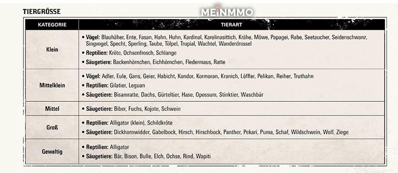 Red Dead Redemption 2 Tiergröße Tabelle