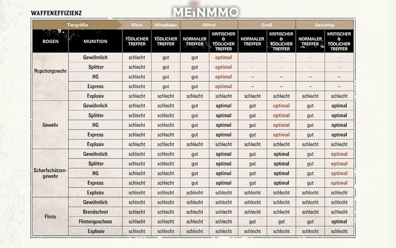 Red Dead Redemption 2 Waffeneffizienz Tabelle2
