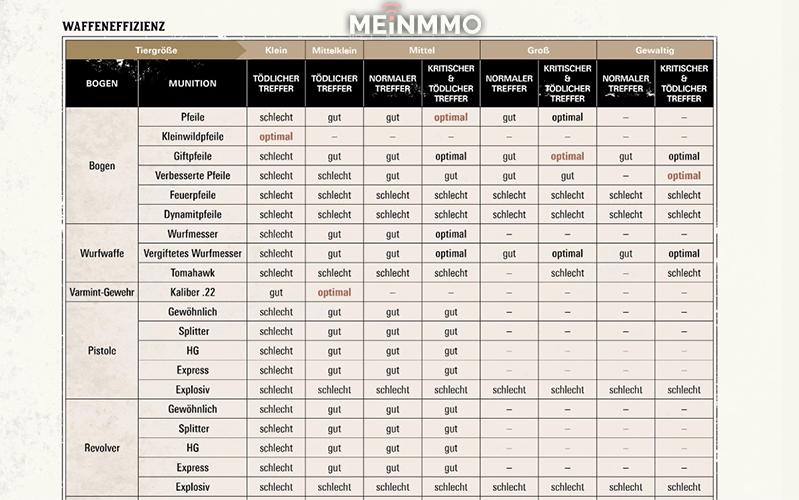 Red Dead Redemption 2 Waffeneffizienz Tabelle
