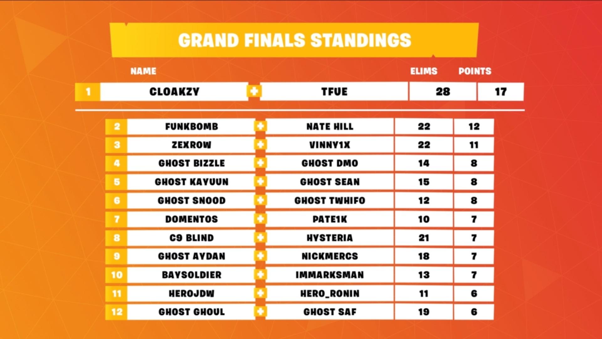 Tfue-Grand-Finale
