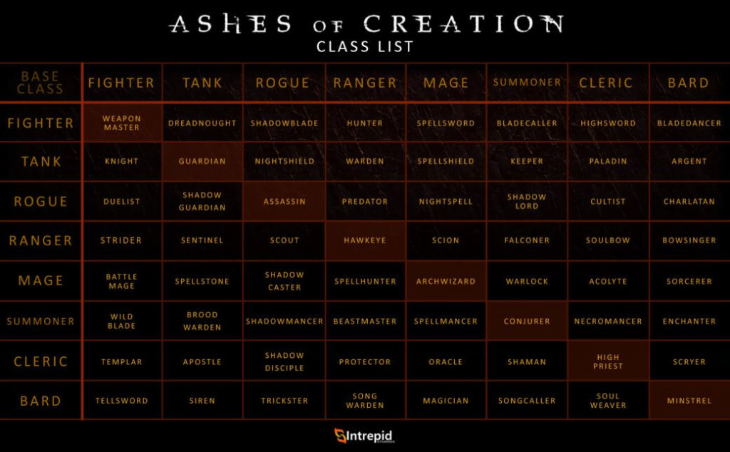 Ashes of Creation Class