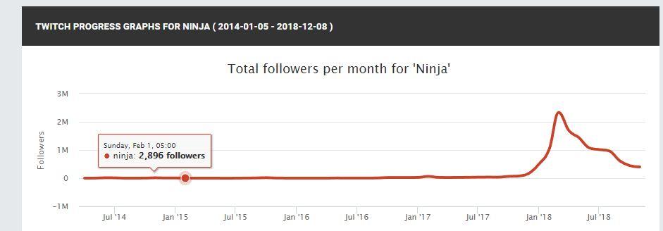 Ninja-Socialblade