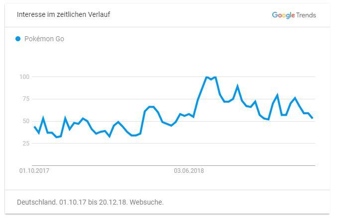 Pokemon GO Google Trends 2