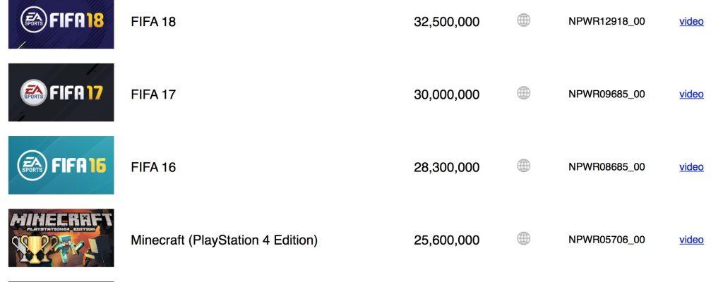 Hat Sony versehentlich Spielerzahlen aller PS4-Games offengelegt?