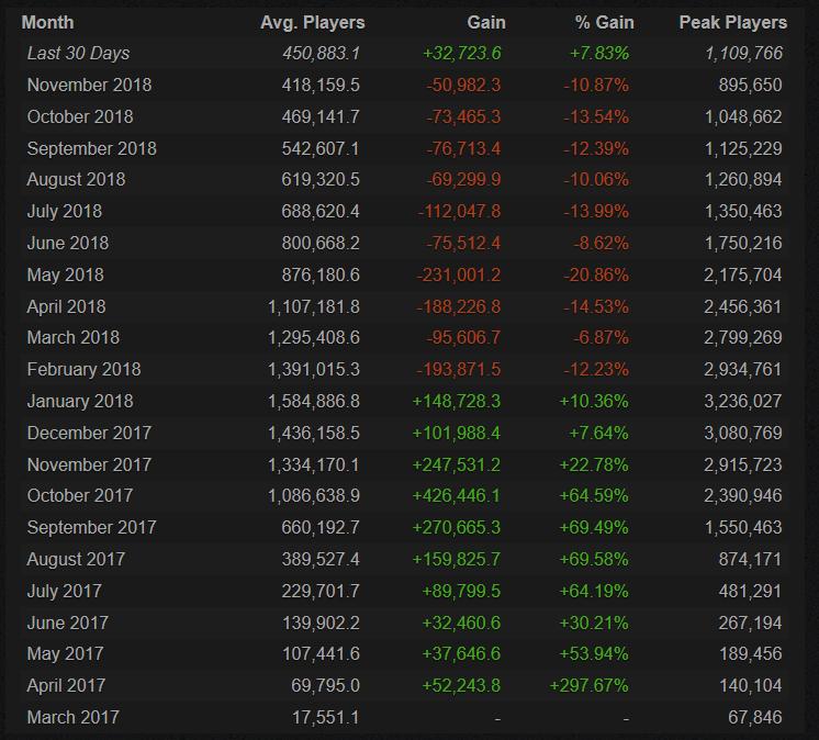 Steam Nutzerzahlen PUBG