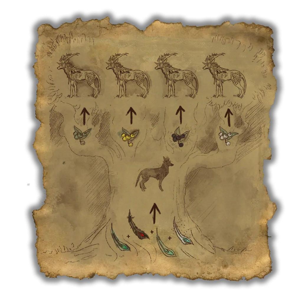 Elder Scrolls Online Indrik Evolution