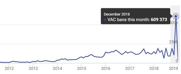 Steam Vac Bans December 2018