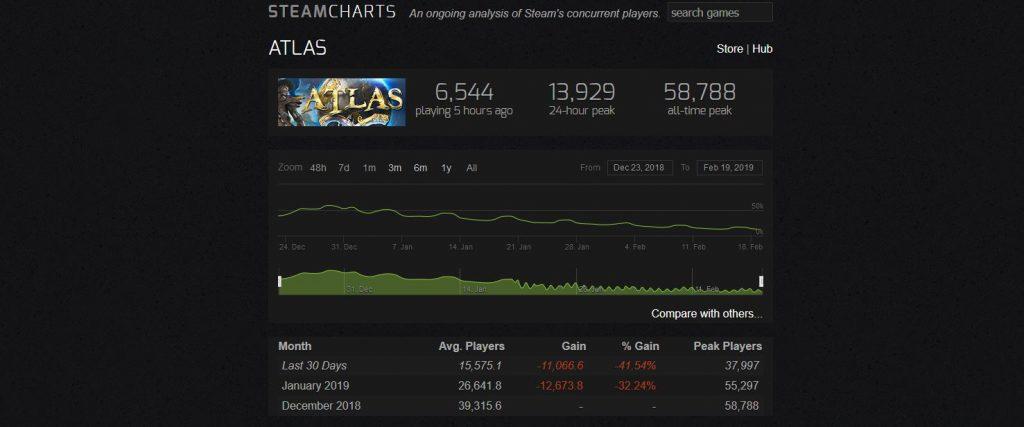Atlas Steamcharts Febraur 2019 Übersicht.