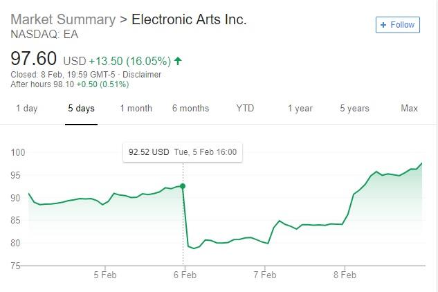 Börsenzahlen-Electronic-Arts