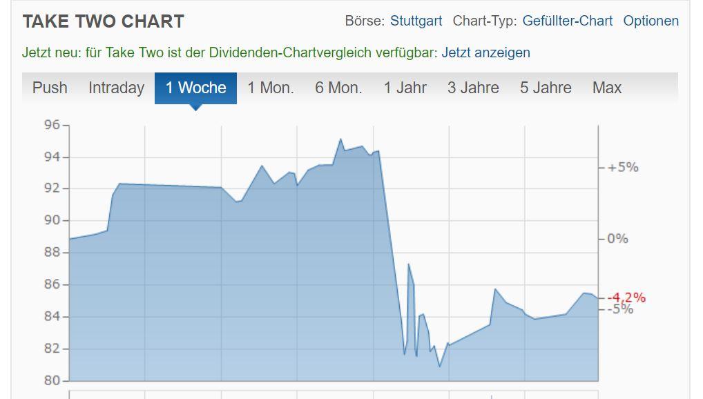 Take_Two-Chart