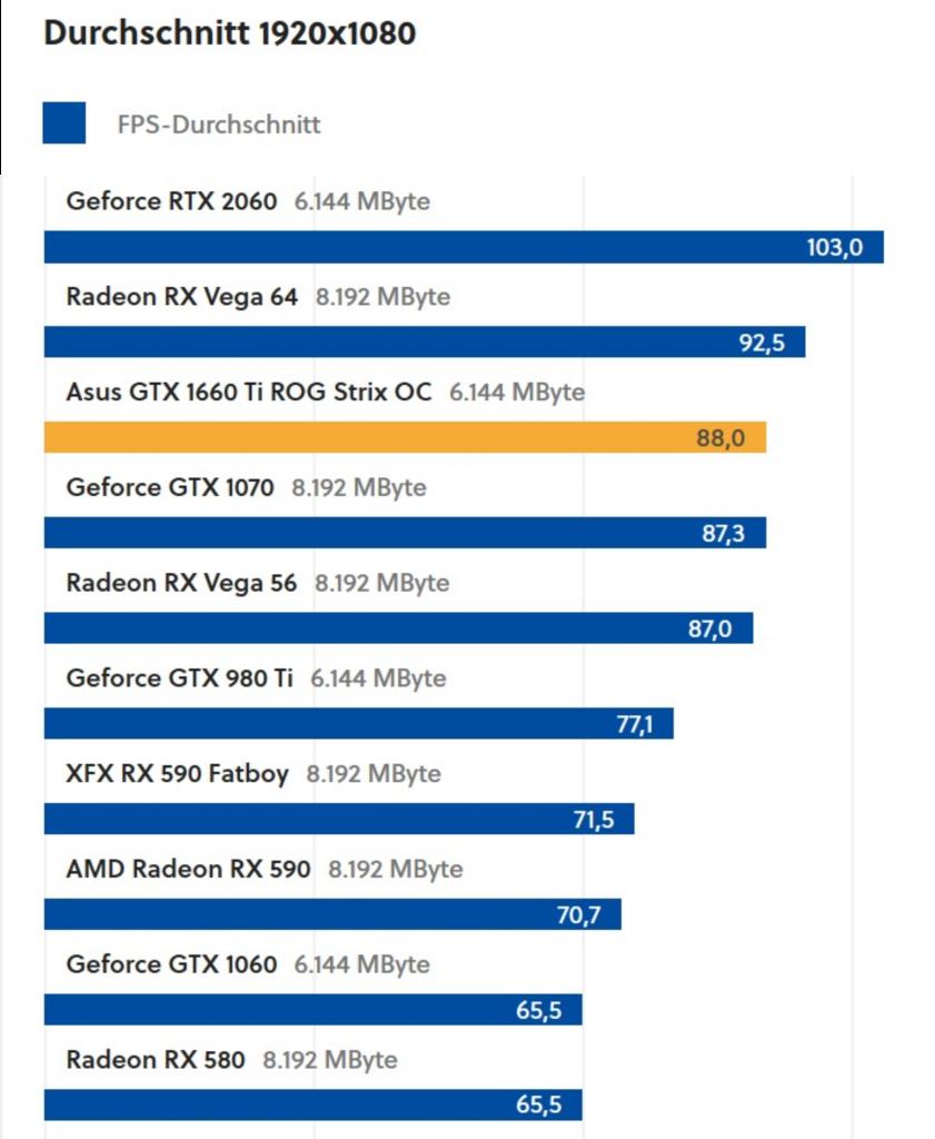 Durchschnittliche Bildrate aktueller Mittelklassegfraikkarten in Full HD