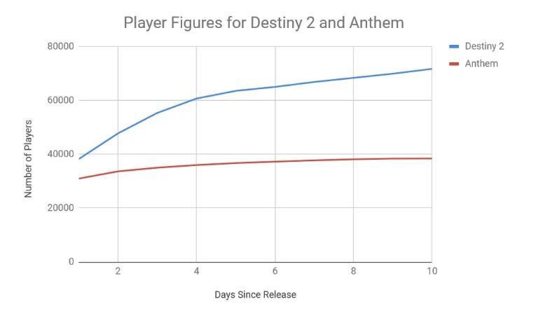 Destiny-2-anthem-Trueachievements