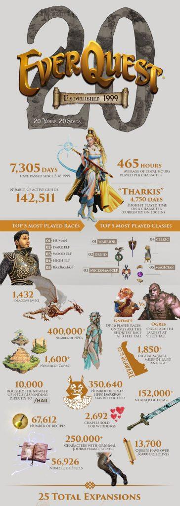 Infografik zu Everquest nach 20 Jahren