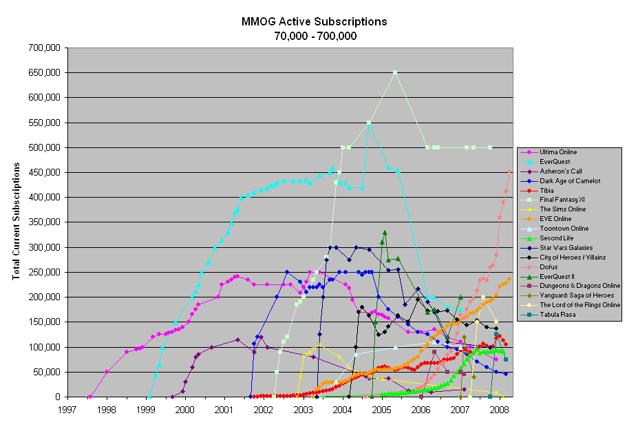 Statistiken der MMORPG-Subscriptions bis 2008