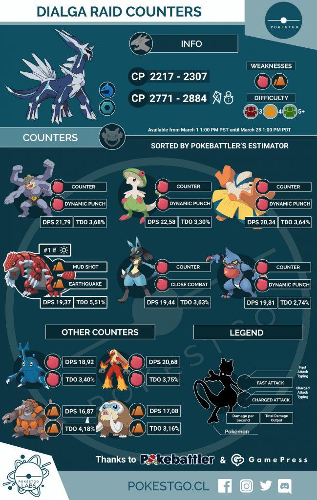 Pokémon GO Dialga Konter Übersicht Grafik