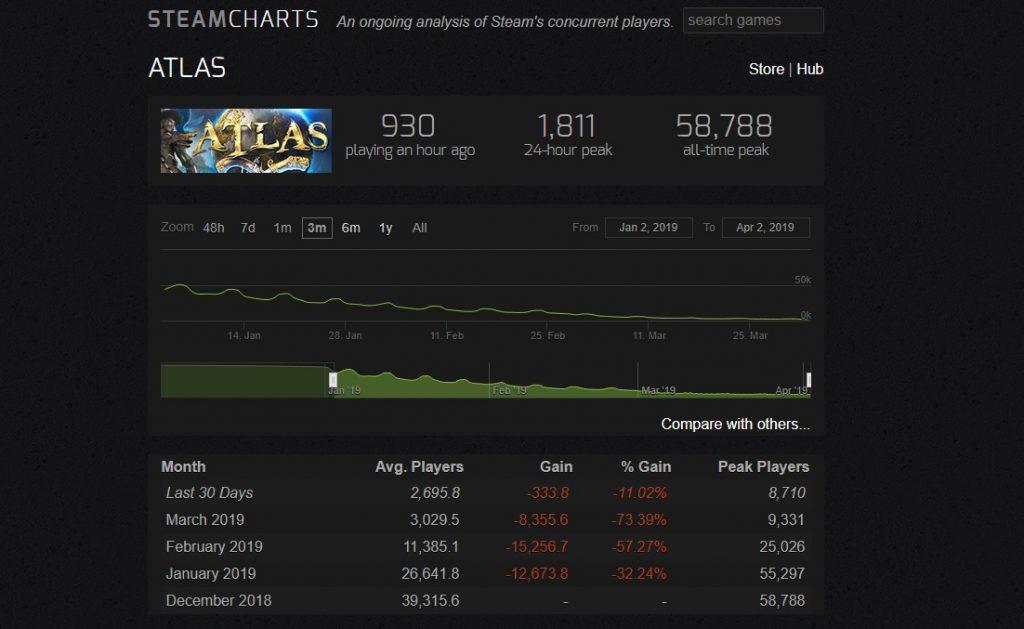Zahlen der Steam Charts
