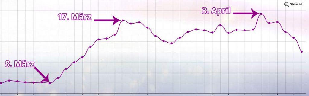 Twitch Stats GTA Zuschauer