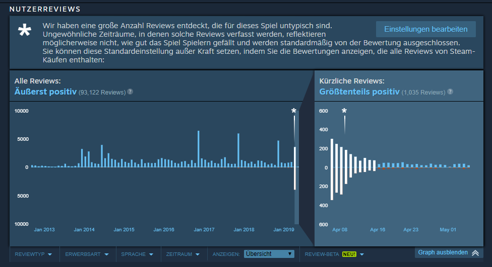 Review Bombing Borderlands 2 Steam