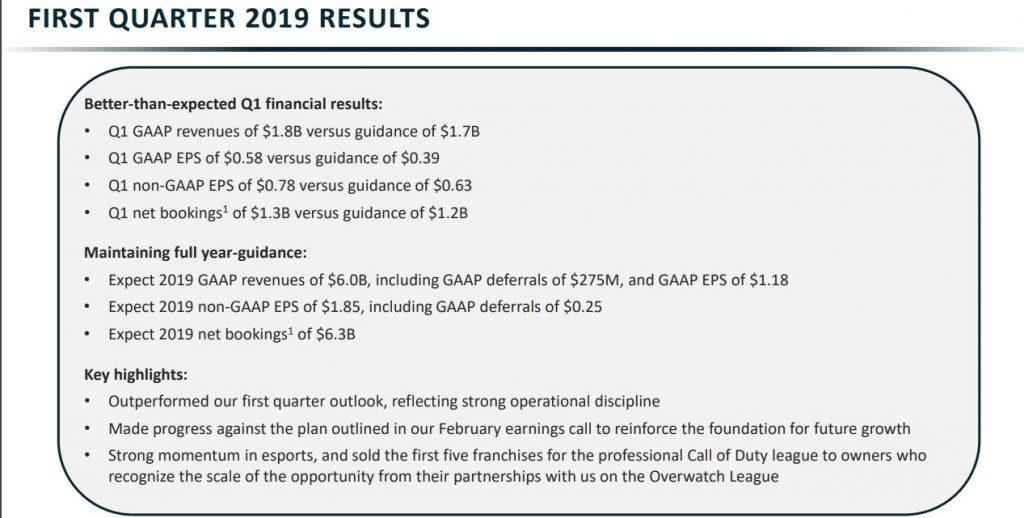 Activision-Finanzbericht-Zahlen