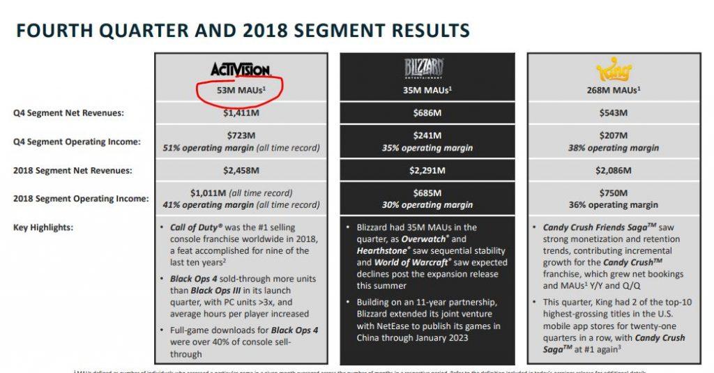 Activision-Zahlen-MAU