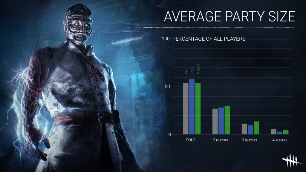 Dead by Daylight Average Party Size