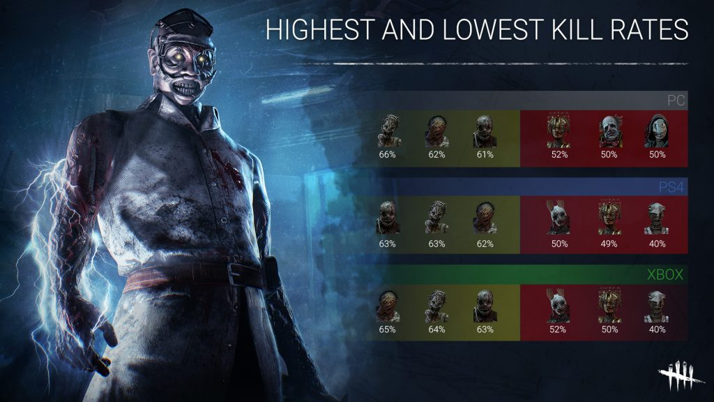 Dead by Daylight Highes and Lowest Kill Rates