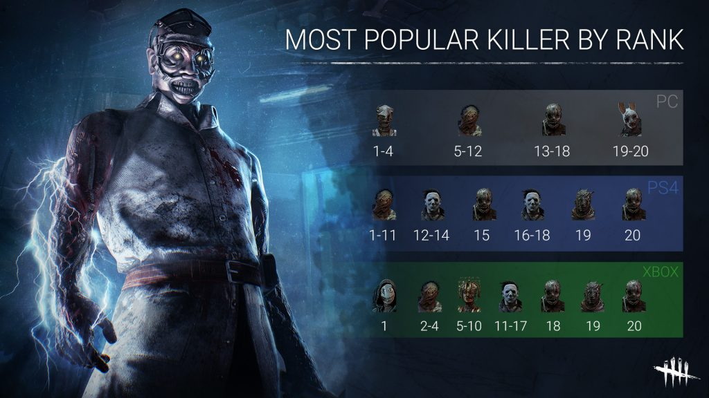Dead by Daylight Most Popular Killer By Rank