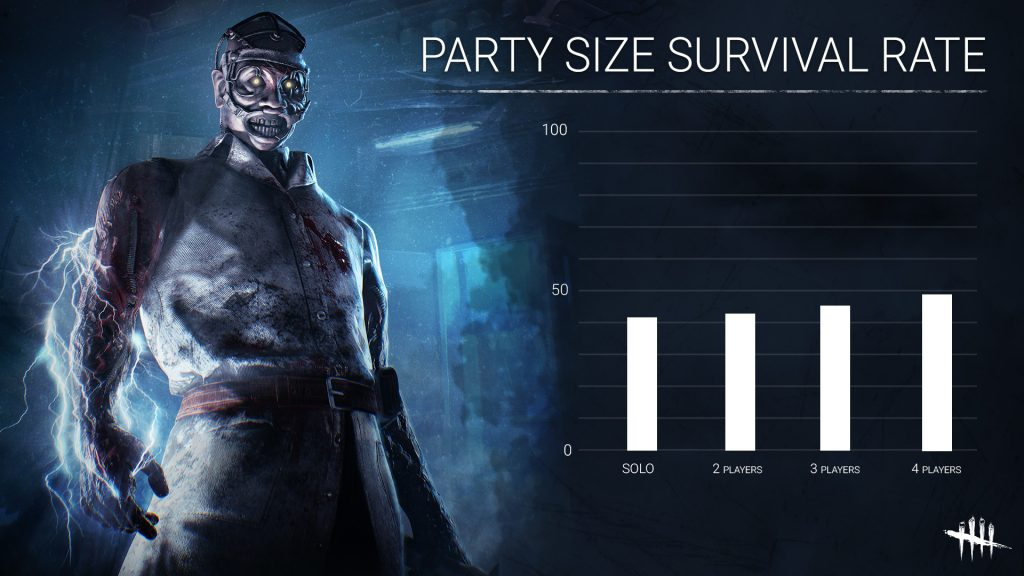 Dead by Daylight Party Size Survival Rate