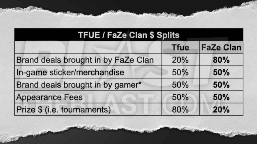 Tfue Faze Clan