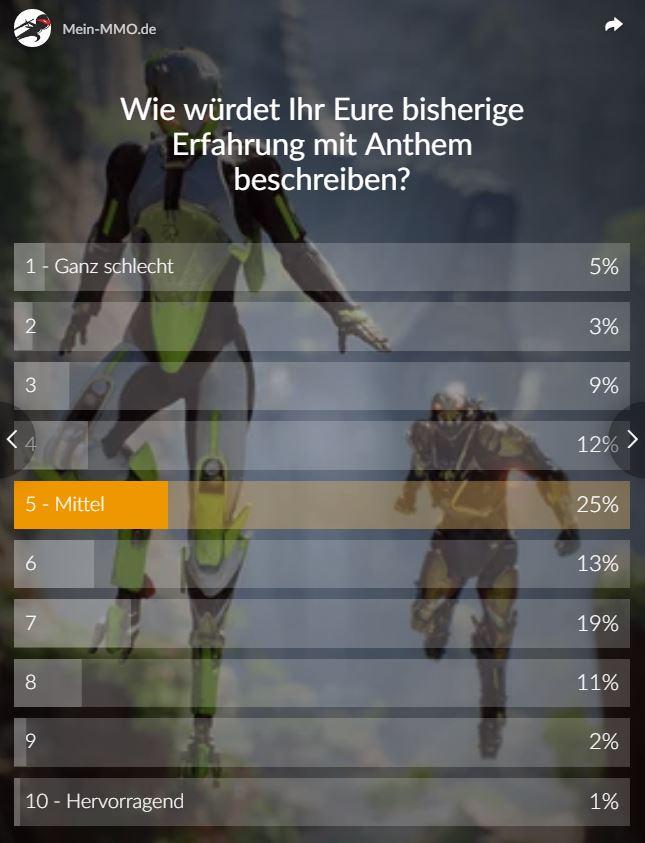 Anthem Umfrage Wertung