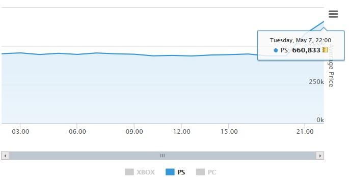 Dieser Anstieg war auch nicht schlecht und machte sicherlich viele Spieler glücklich.