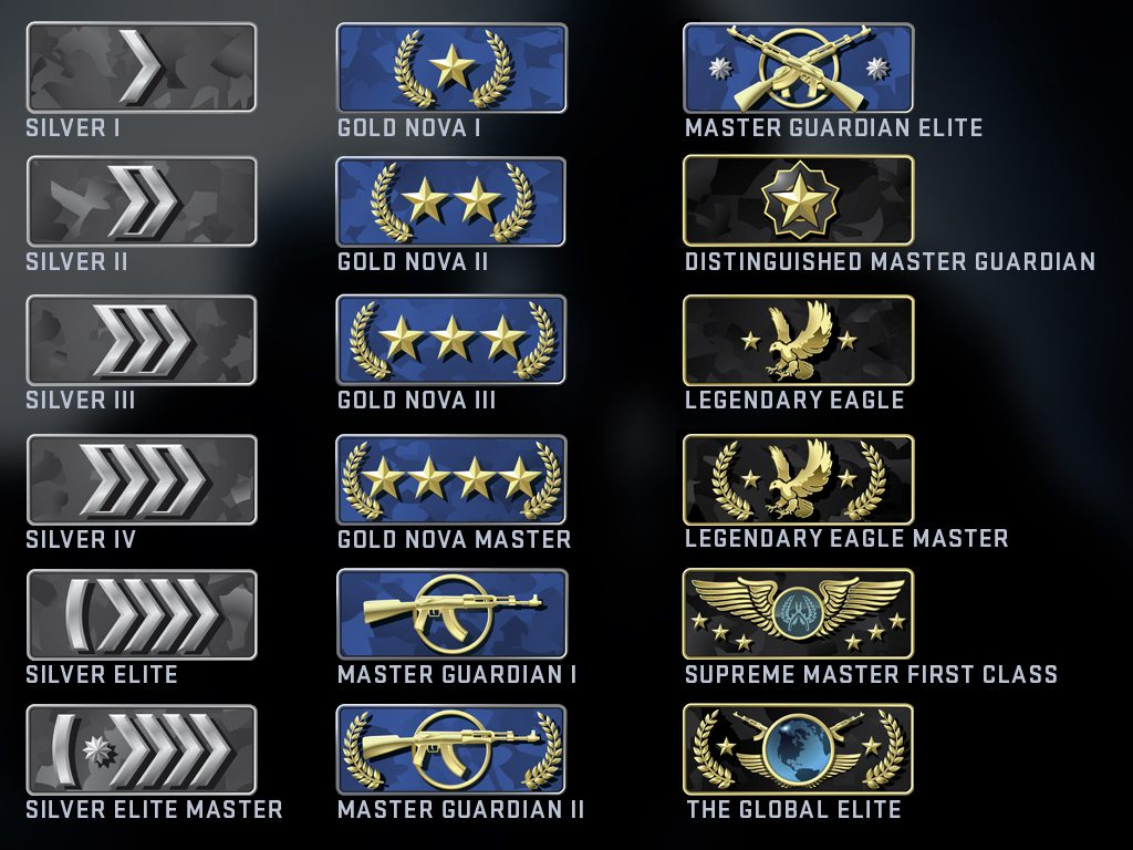 CS:GO Rankings
