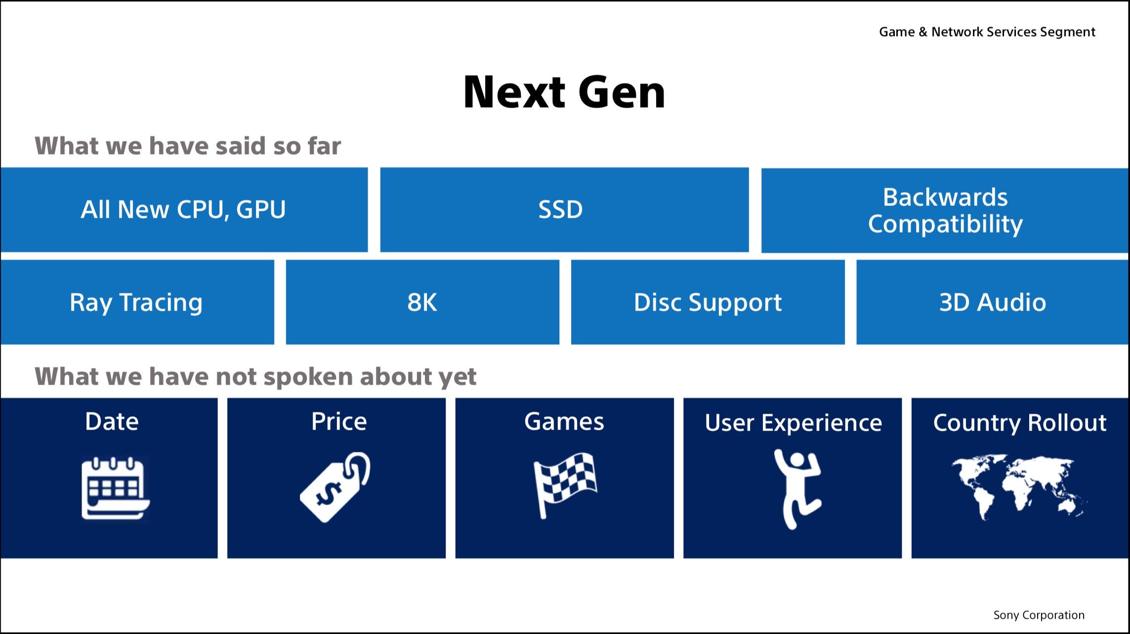 PlayStation 5 – Alles, was wir über Sonys kommende PS5 wissen