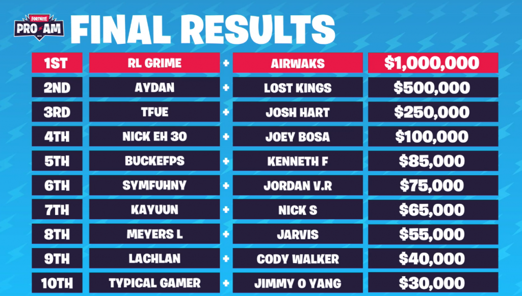 Fortnite-Pro-Am-Resultate
