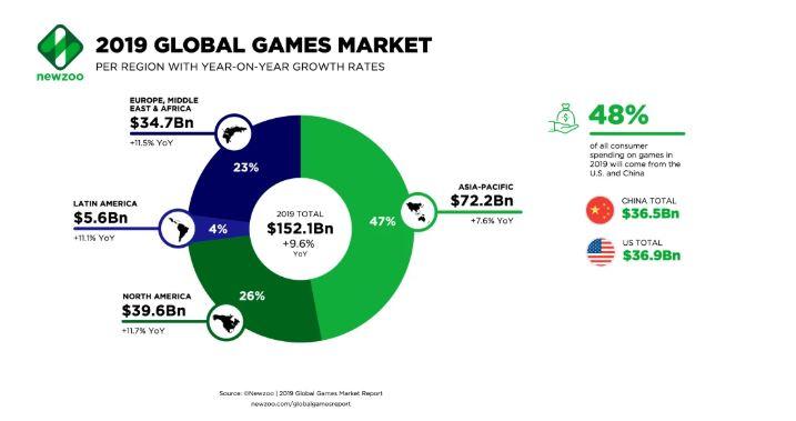 Gaming-Markt-2019-Newzoo