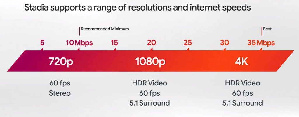Google-Stadia-Internet-Speed-Chart