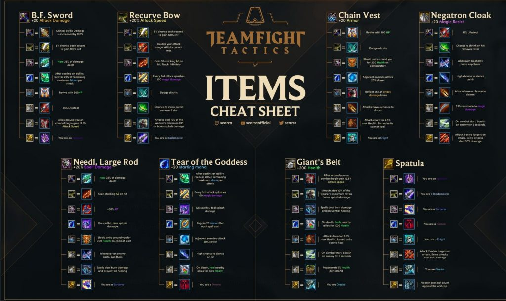 Item-Cheat-SHeet-TFT
